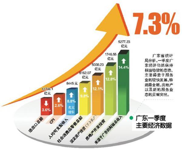 广东省gdp_广东省城市gdp排名