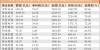 房企业绩靓难掩资金紧 126家房企负债5.38万亿元 - Southcn.Com
