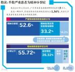 精神病患闯祸 受害者半数是亲友 - 广东大洋网