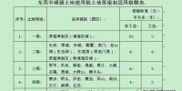 东莞下调城镇土地使用税税额 下调2-10元/平方米·年 - 新浪广东