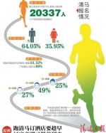 2018清远马拉松 下周开跑 - 体育局