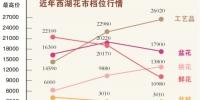 西湖花市标王:71.8万元 - 广东大洋网
