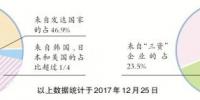 超四成在穗外国人来自发达国家 - 广东大洋网