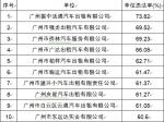 广州交警:1月份公交和出租车交通违法共计6846宗 - 新浪广东