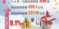 前4月东莞引进内资实际投资额增长9.1% - News.Timedg.Com