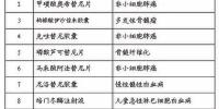 12家企业18个品种纳入抗癌药医保准入谈判范围 - News.21cn.Com