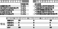 利士风出租车非编违章居首 - 广东大洋网