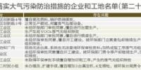 东莞市大气办通报今年第二十批未落实大气污染防治措施的企业和工地名单 - News.Timedg.Com