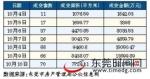 东莞楼市数据周报:假期成交备案大幅回落 - News.Timedg.Com