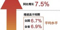 东莞前三季度GDP增长7.5% 全市经济运行平稳结构持续优化 - News.Timedg.Com