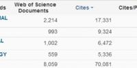 我校新增ESI微生物学进入前1% - 华南农业大学