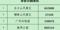 火爆!春节期间全市公园接待游客超501万人次 - 广东大洋网