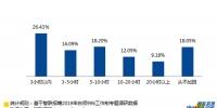 报告:房地产、制造业996比例最高 全面超过互联网 - 新浪广东
