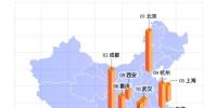国庆假期异地呼叫滴滴数量:深圳位列全国第7,最爱去这3个城市 - News.Timedg.Com