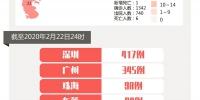 22日广东新增出院20例 累计出院740例 在院确诊596例 - 新浪广东