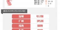 2月23日广东累计确诊病例1345例 累计出院772例 - 新浪广东