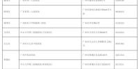 广州发布第7号公告:3月8日0时后入境来穗人员一律立即隔离 - 广东大洋网