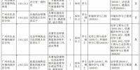 广东省考开始报名!南沙这些岗位等你来 - 广东大洋网