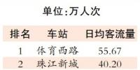 广州地铁发布2019年年报 地铁全年运客33.06亿人次 - 广东大洋网