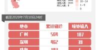 广东新增1例! - News.Timedg.Com