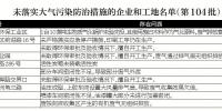 东莞市大气办督查组:燃烧废木料,不该!排放废气,当罚! - News.Timedg.Com