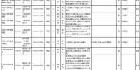 速看!广州2021年度计划招录选调生268人(附职位表) - 广东大洋网