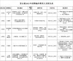 报名时间延长啦!茶山招聘17人,最高年薪11万! - News.Timedg.Com