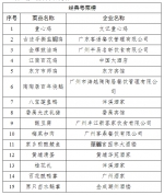 """广州""""寻找粤菜名品名店名厨""""活动复选入围名单出炉 - 广东大洋网"""