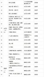 广州公布93个易涝积水点及其责任人名单 - 广东大洋网