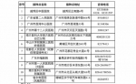 在穗台湾同胞适龄人群,可以在广州接种新冠病毒疫苗啦 - 广东大洋网