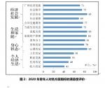 民调显示:75%广州青年对个人生活状况表示满意 - 广东大洋网