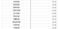 """海珠区公布人普数据分析,总体呈现""""东增西减"""" - 广东大洋网"""