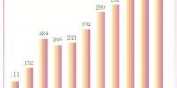 中秋期间珠江游客4.5万人次 折射城市活力发展动力 - 广东大洋网